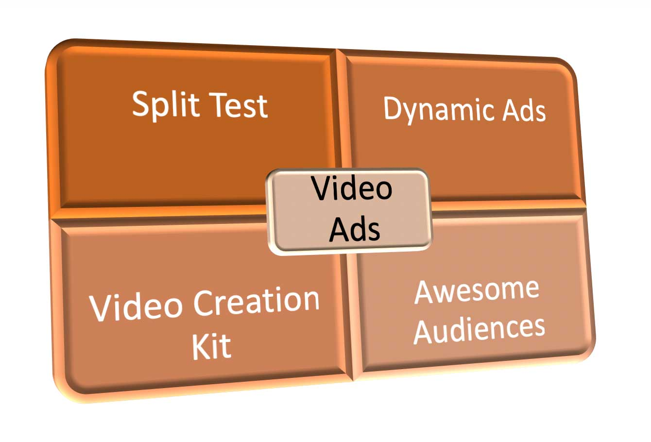 Advanced Strategies for Social Video Ads